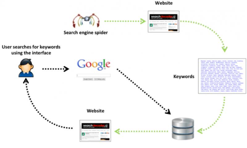 谷歌搜索原理