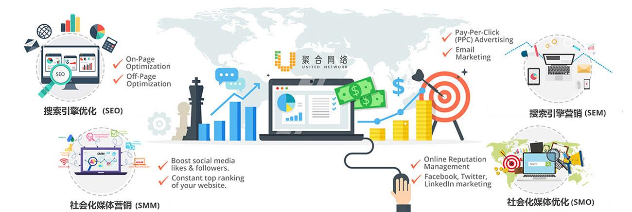 数字营销系统